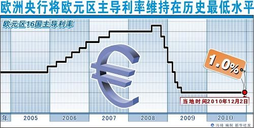 欧洲央行宣布维持欧元区1.0%主导利率不变